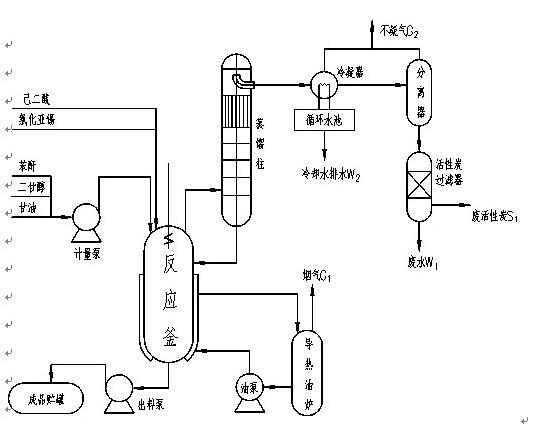 拟建项目的生产过程分为四个工段:原料贮存及输送工段、原料聚合工段、成品贮存和包装工段以及辅助工段。生产工艺主要是先将各种原辅料二甘醇、己二酸、密胺和甘油等按投料配比投加到反应釜内,然后启动导热油炉对反应釜内的原料进行升温加热以进行聚合反应,当反应一段时间后,取样测试产品的酸值和粘度值,达到要求后出料,并准备投下一配料,概括起来讲,生产工艺可以投料升温聚合测试出料表示。拟建项目生产工艺流程见图1。